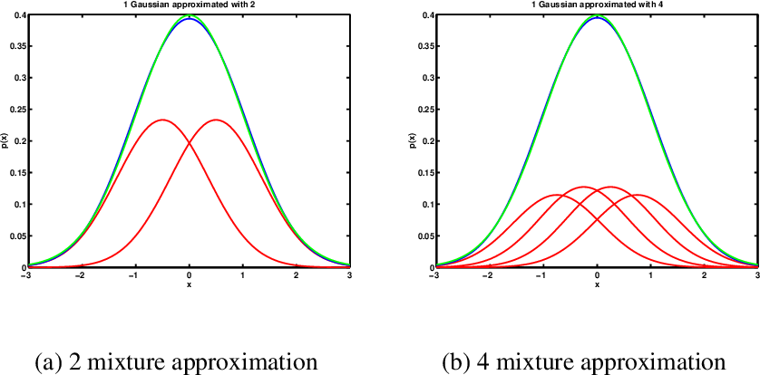 Figure 8.8: (a) Approximation of a single Gaussian with a mixture of 2 Gaussians. (b) Approximation of a single Gaussian with a mixture of 4 Gaussians.