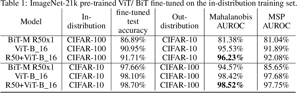 Figure 2 for Exploring the Limits of Out-of-Distribution Detection