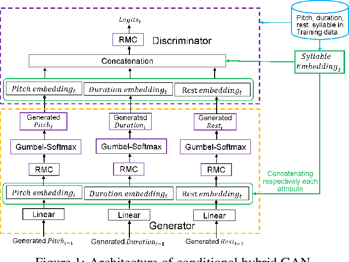 Figure 1 for Conditional Hybrid GAN for Sequence Generation