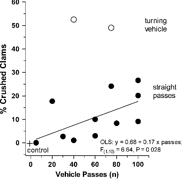 Figure 1 From Mortalities Caused By Off Road Vehicles Orvs To A