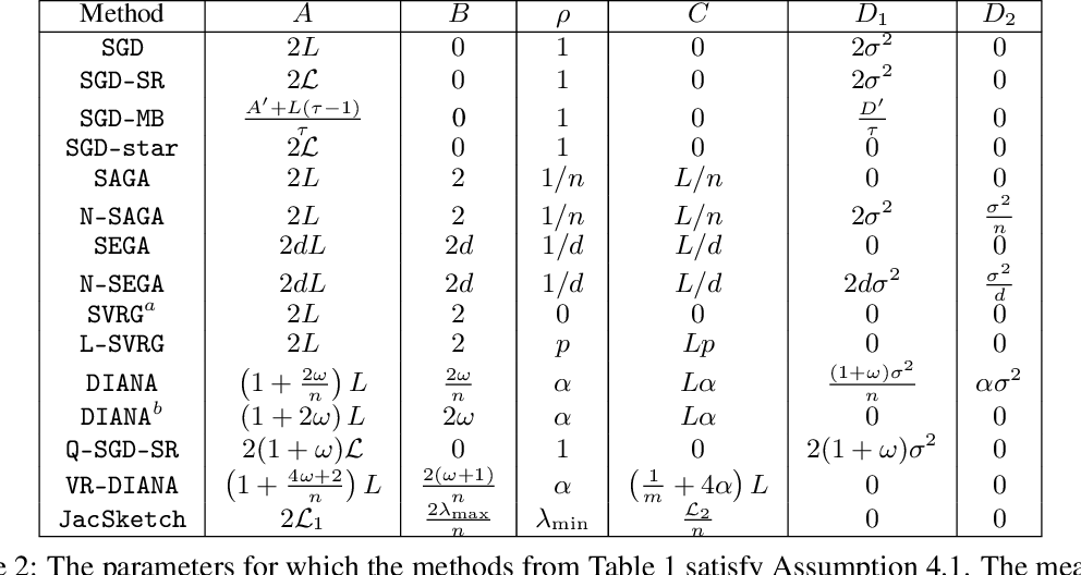 Figure 3 for A Unified Theory of SGD: Variance Reduction, Sampling, Quantization and Coordinate Descent