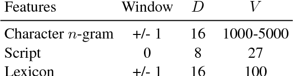 Figure 3 for A Fast, Compact, Accurate Model for Language Identification of Codemixed Text