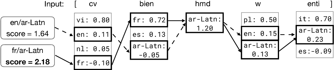 Figure 2 for A Fast, Compact, Accurate Model for Language Identification of Codemixed Text