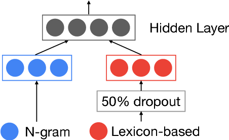 Figure 4 for A Fast, Compact, Accurate Model for Language Identification of Codemixed Text