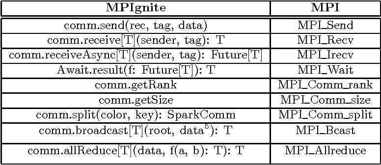 PDF] MPIgnite: An MPI-Like Language and Prototype Implementation for