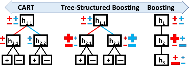 Figure 1 for Tree-Structured Boosting: Connections Between Gradient Boosted Stumps and Full Decision Trees