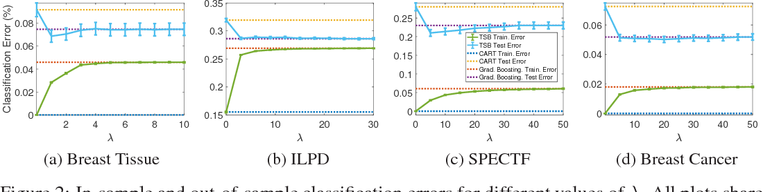 Figure 3 for Tree-Structured Boosting: Connections Between Gradient Boosted Stumps and Full Decision Trees