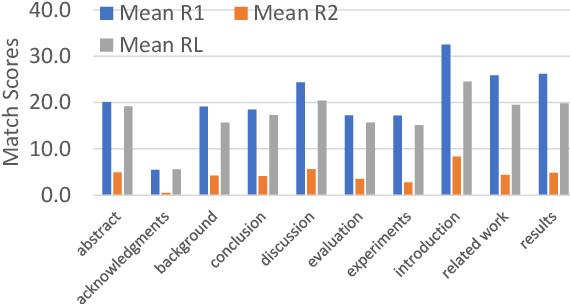 Figure 3 for Summaformers @ LaySumm 20, LongSumm 20