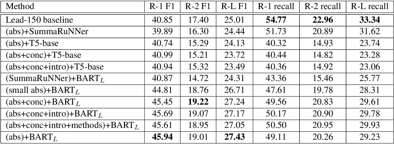 Figure 2 for Summaformers @ LaySumm 20, LongSumm 20