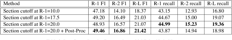 Figure 4 for Summaformers @ LaySumm 20, LongSumm 20