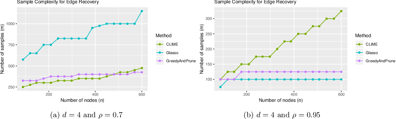 Figure 2 for Learning Some Popular Gaussian Graphical Models without Condition Number Bounds