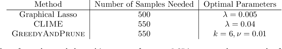 Figure 4 for Learning Some Popular Gaussian Graphical Models without Condition Number Bounds