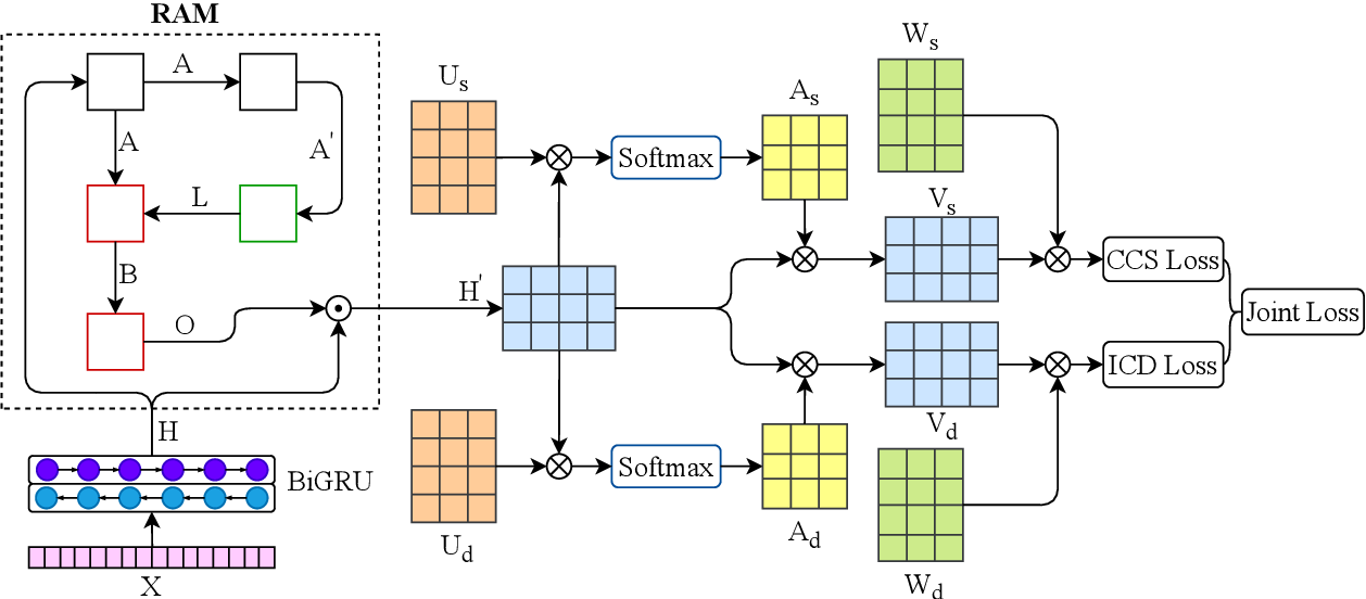 Figure 3 for Multitask Recalibrated Aggregation Network for Medical Code Prediction