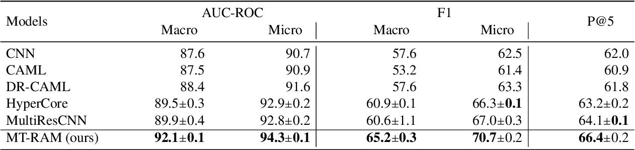 Figure 2 for Multitask Recalibrated Aggregation Network for Medical Code Prediction