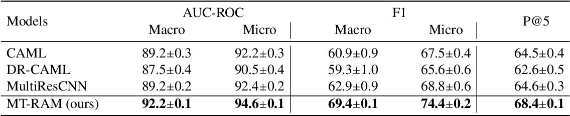 Figure 4 for Multitask Recalibrated Aggregation Network for Medical Code Prediction