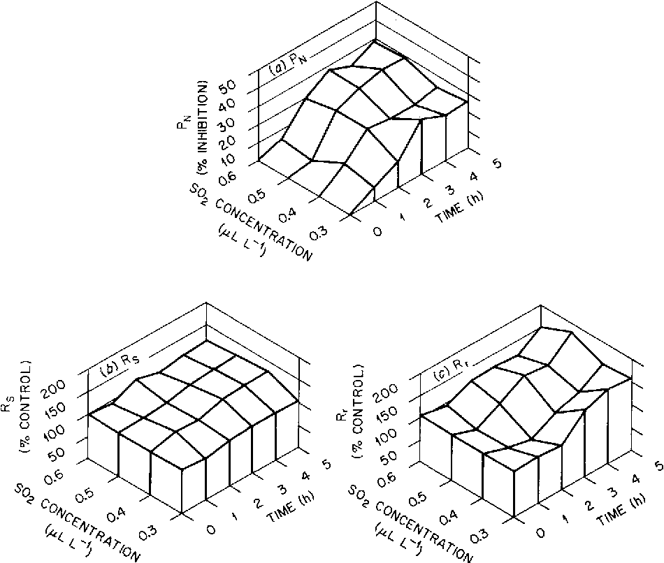 Figure 2 From Photosynthesis Carbon Allocation And Growth Of