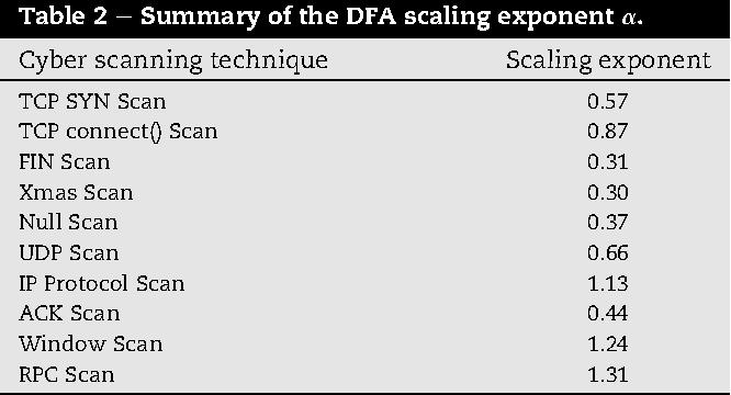 On fingerprinting probing activities - Semantic Scholar