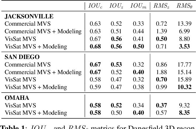 Figure 2 for Cumulative Assessment for Urban 3D Modeling