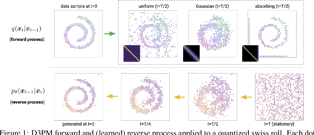 Figure 1 for Structured Denoising Diffusion Models in Discrete State-Spaces