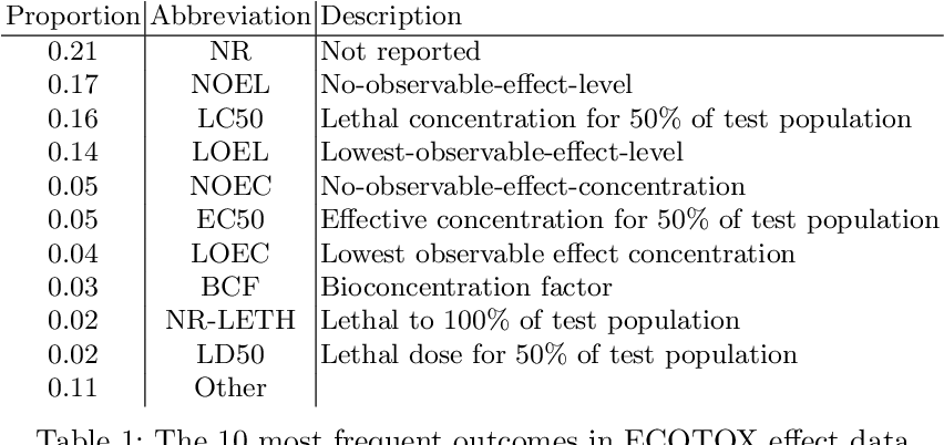 Figure 2 for Knowledge Graph Embedding for Ecotoxicological Effect Prediction
