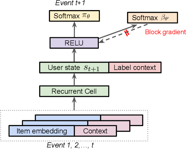 Figure 1 for Top-K Off-Policy Correction for a REINFORCE Recommender System
