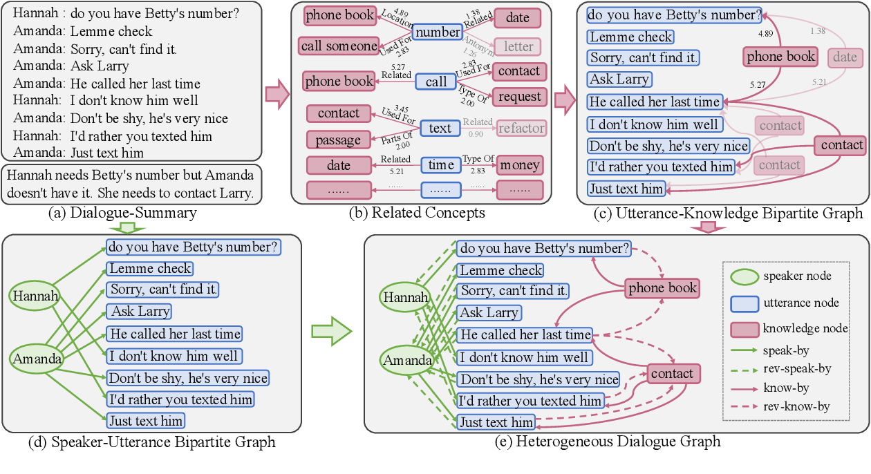 Figure 3 for Incorporating Commonsense Knowledge into Abstractive Dialogue Summarization via Heterogeneous Graph Networks