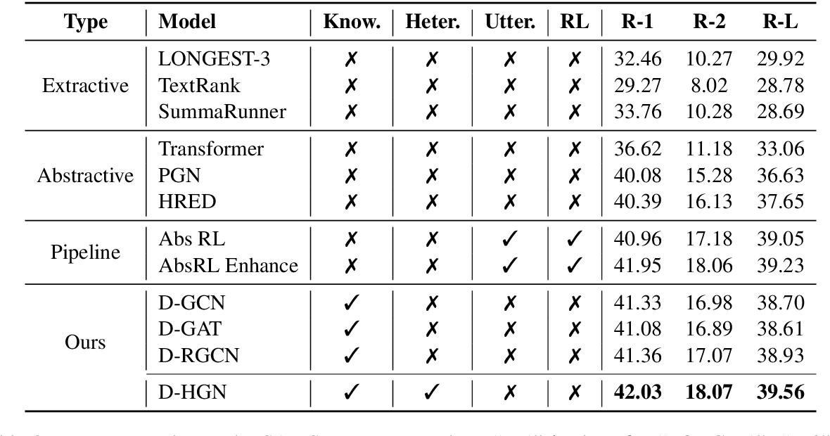 Figure 4 for Incorporating Commonsense Knowledge into Abstractive Dialogue Summarization via Heterogeneous Graph Networks
