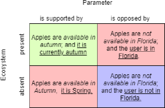 Figure 3 for Semantic Modeling for Food Recommendation Explanations