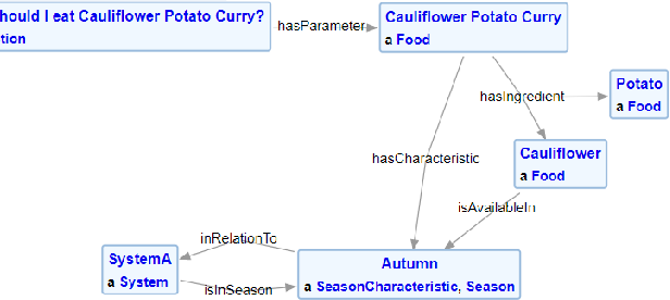 Figure 4 for Semantic Modeling for Food Recommendation Explanations