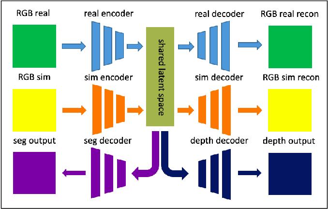 Figure 1 for Sim2Real for Self-Supervised Monocular Depth and Segmentation