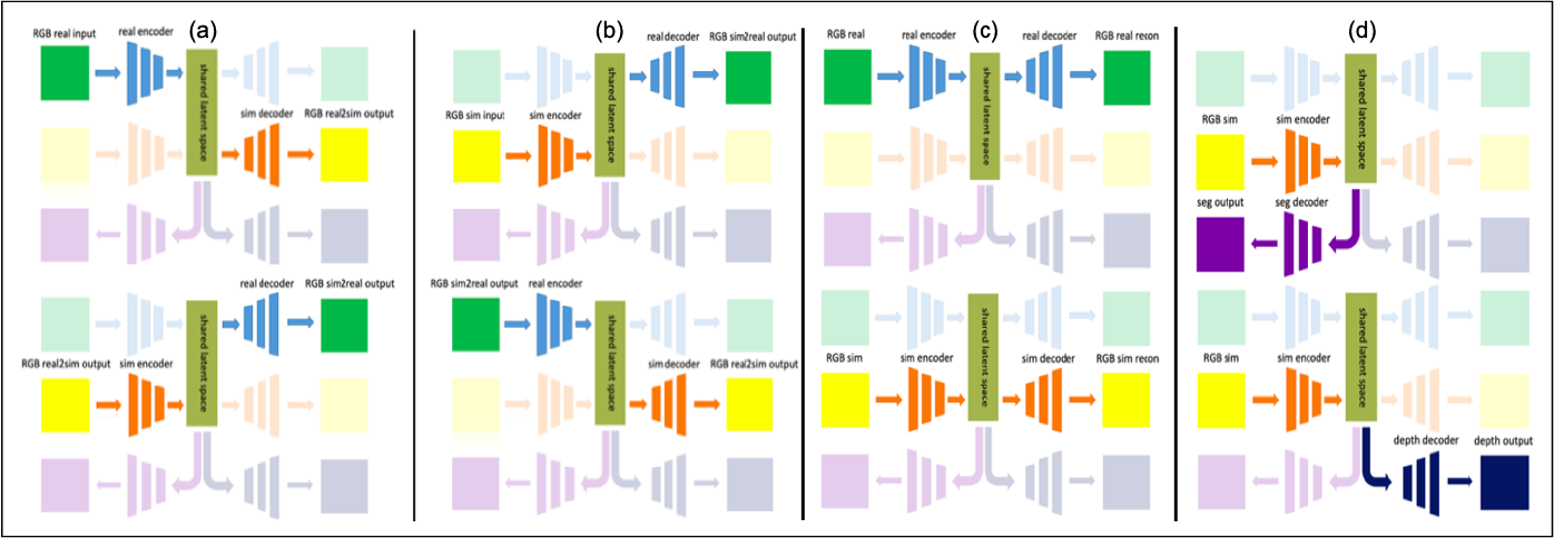 Figure 3 for Sim2Real for Self-Supervised Monocular Depth and Segmentation