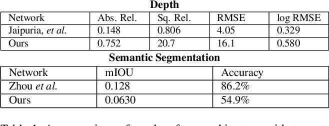 Figure 2 for Sim2Real for Self-Supervised Monocular Depth and Segmentation