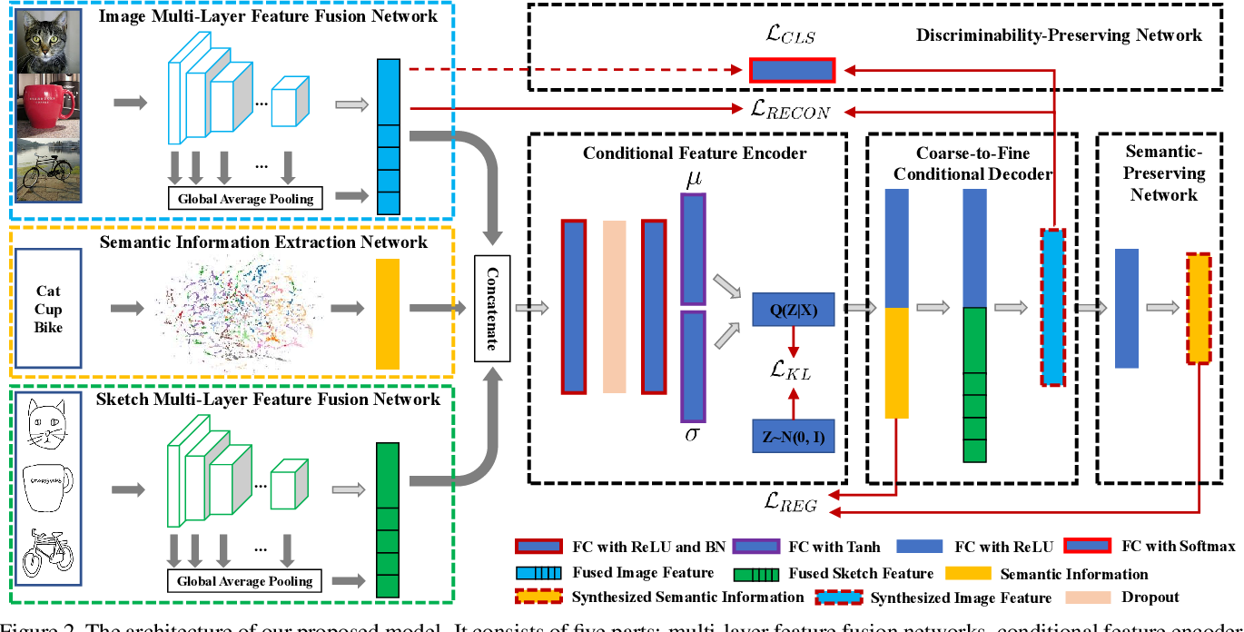 Figure 3 for Stacked Semantic-Guided Network for Zero-Shot Sketch-Based Image Retrieval