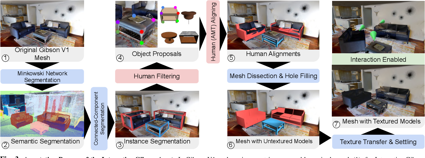 Figure 3 for Interactive Gibson: A Benchmark for Interactive Navigation in Cluttered Environments