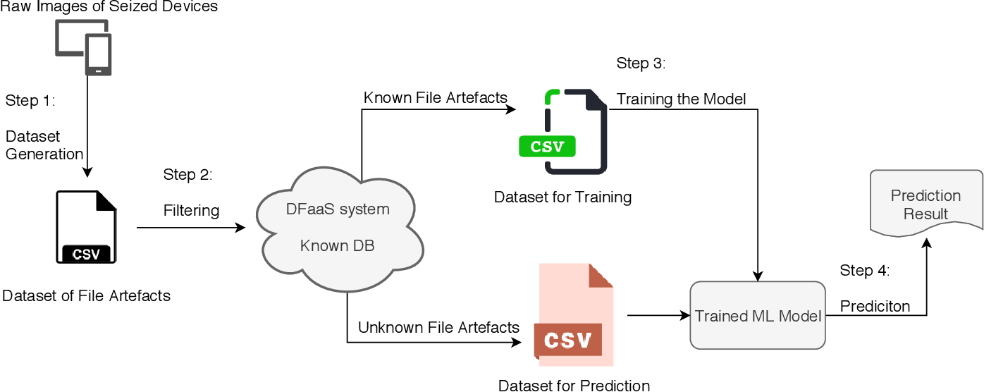 Figure 1 for Methodology for the Automated Metadata-Based Classification of Incriminating Digital Forensic Artefacts