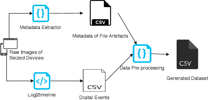 Figure 3 for Methodology for the Automated Metadata-Based Classification of Incriminating Digital Forensic Artefacts