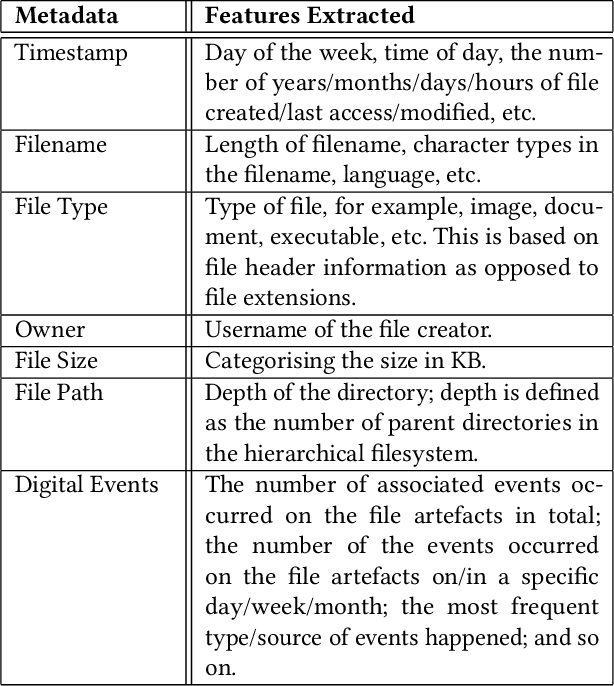 Figure 2 for Methodology for the Automated Metadata-Based Classification of Incriminating Digital Forensic Artefacts