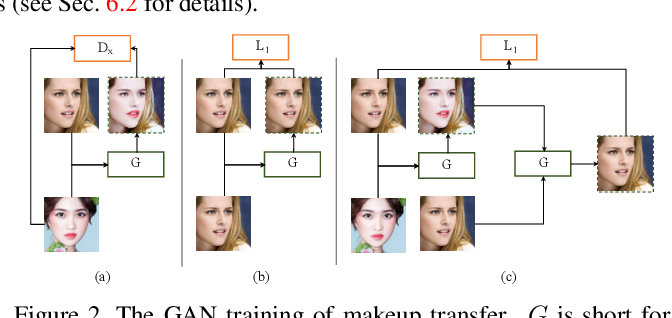 Figure 3 for Facial Attribute Transformers for Precise and Robust Makeup Transfer