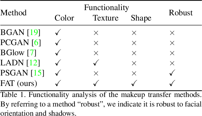 Figure 2 for Facial Attribute Transformers for Precise and Robust Makeup Transfer