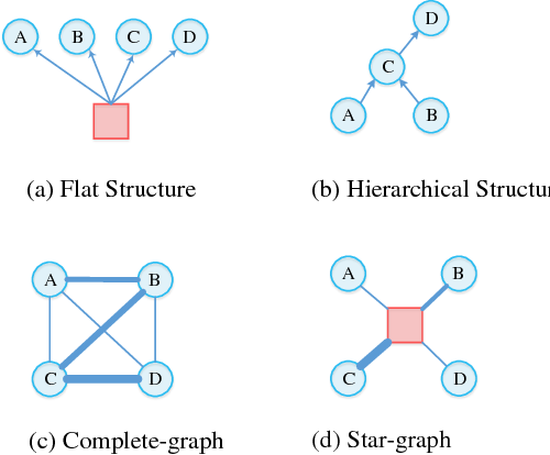 Figure 1 for Multi-task Learning over Graph Structures