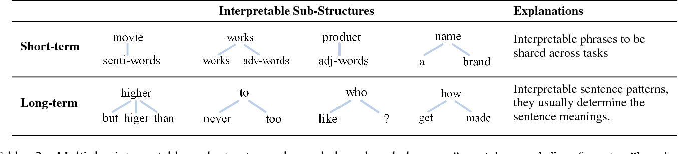 Figure 4 for Multi-task Learning over Graph Structures
