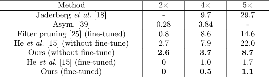 Figure 2 for Exploring Linear Relationship in Feature Map Subspace for ConvNets Compression