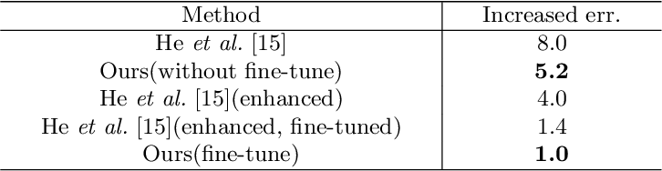 Figure 4 for Exploring Linear Relationship in Feature Map Subspace for ConvNets Compression
