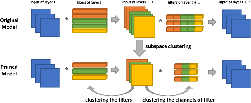 Figure 3 for Exploring Linear Relationship in Feature Map Subspace for ConvNets Compression