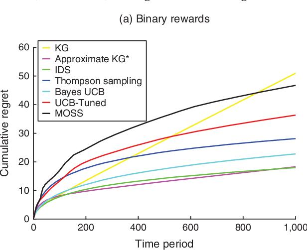 Figure 1 for Learning to Optimize via Information-Directed Sampling