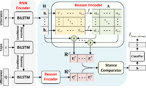 Figure 2 for Recognising Agreement and Disagreement between Stances with Reason Comparing Networks