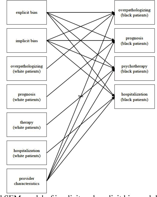 Figure 11 from Explaining Racial Disparity in Bipolar