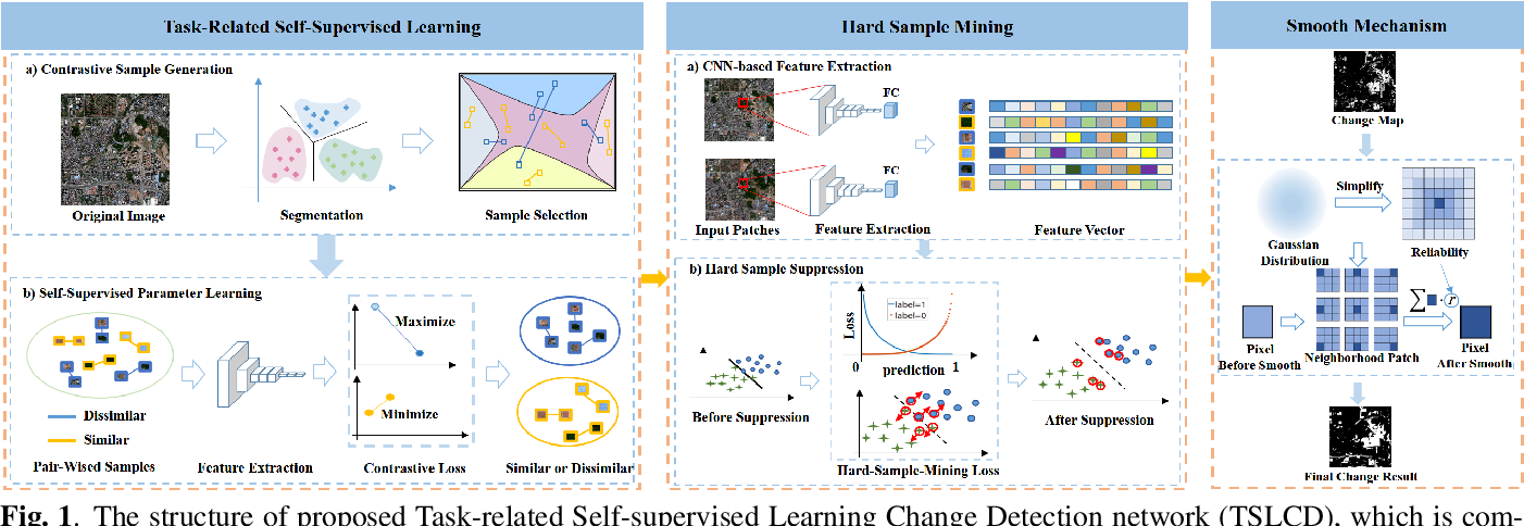Figure 1 for Task-Related Self-Supervised Learning for Remote Sensing Image Change Detection