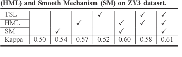 Figure 4 for Task-Related Self-Supervised Learning for Remote Sensing Image Change Detection