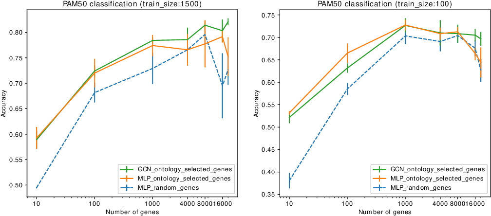 Figure 4 for Using ontology embeddings for structural inductive bias in gene expression data analysis